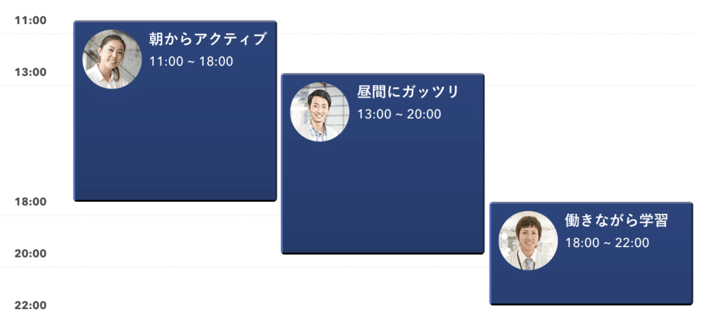 DMM Webcamp(ディーエムエムウェブキャンプ)参加時間